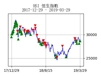 stockchart_HSI_day30645