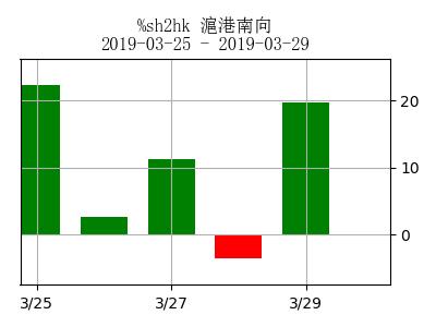 stockchart_sh2hk_day4134