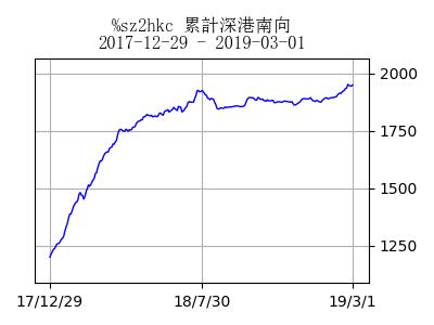 stockchart_sz2hkc_day10199[6]
