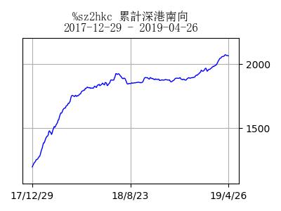 stockchart_sz2hkc_day90328[4]