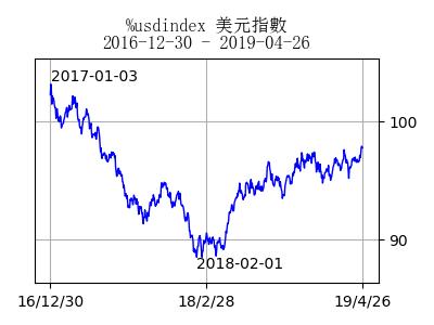 stockchart_usdindex_day7978[4]