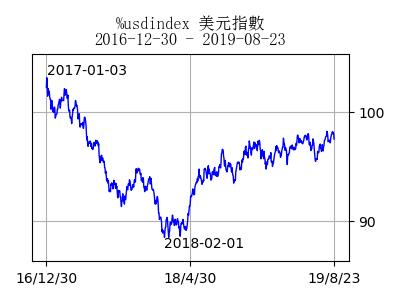 stockchart_usdindex_day28676