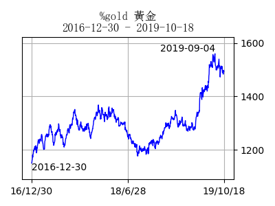 stockchart_gold_day38987