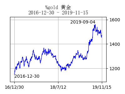 stockchart_gold_day43074